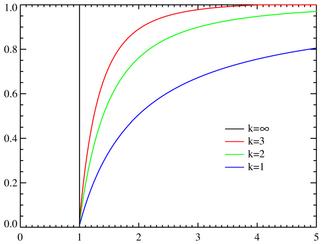 Pareto distributionCDF