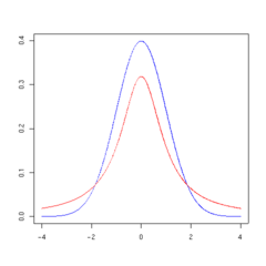 T distribution 1df