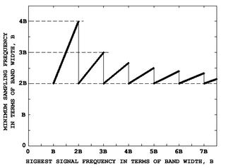 CriticalSamplingFrequency