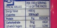 Food energy