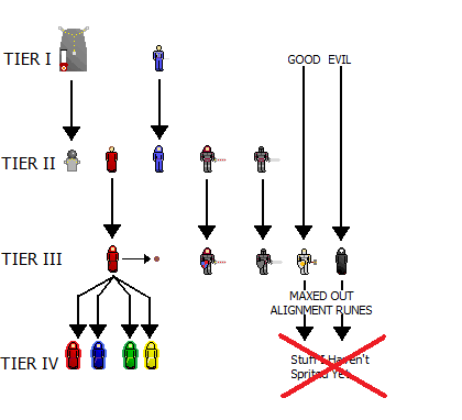 Runes Army Tech Tree