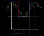 Oscillator Parameters
