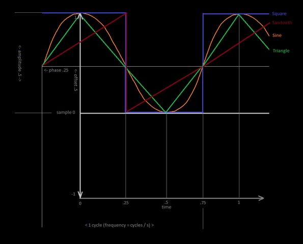 File:Oscillator Parameters.png