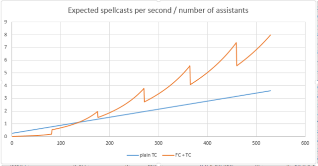 File:IGOT assistant FC graph.png