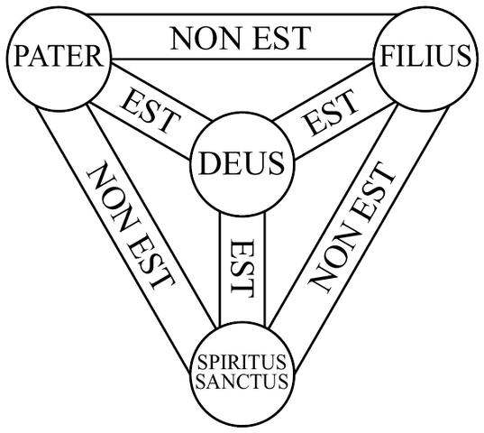 File:Shield-Trinity-Scutum-Fidei-basic.png