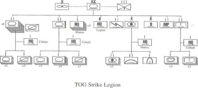 File:TOG Strike Legion Organization.jpg