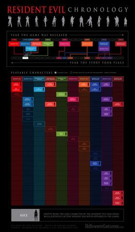 File:Resident Evil Biohazard Timeline.jpg