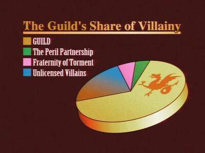 Villany chart