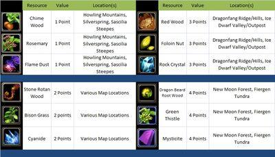 Rare Resource Chart