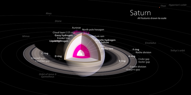 File:Saturn Diagram-0.png