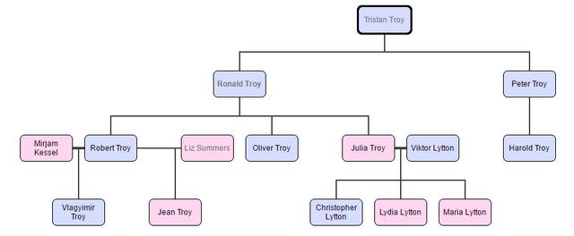 File:Troy családfa.PNG