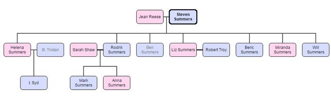 Summers családfa