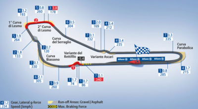 Driving recommandations Monza