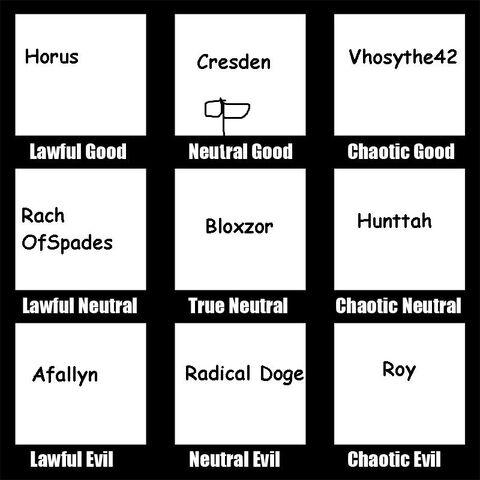 File:Entervoid dnd chart template.jpg