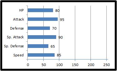 Base stats arcton