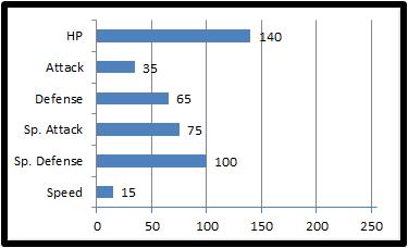 Base stats cryslien