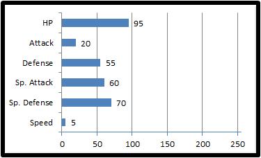 Base stats fristal