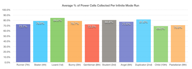 File:Average % of power cells.png