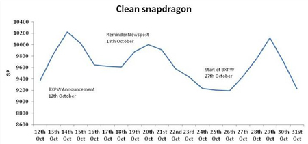 Clean snapdragon graph
