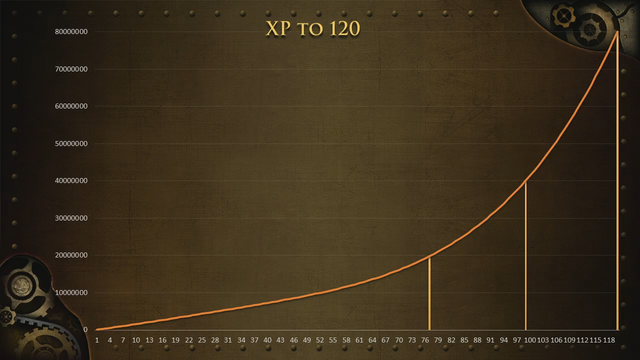 File:RuneFest 2015 - Invention experience graph.png