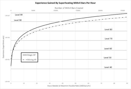 Superheat Mithral Bar Chart