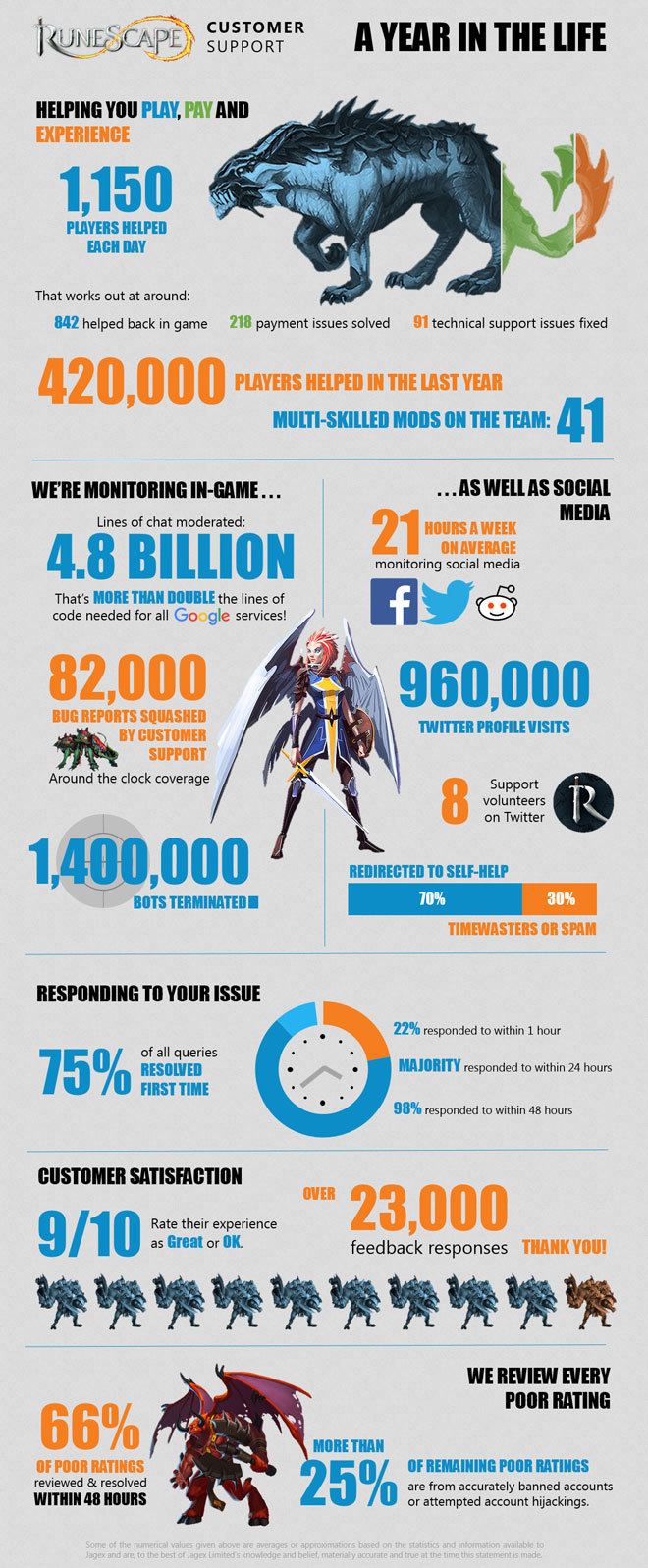 Customer Support week infographic news image