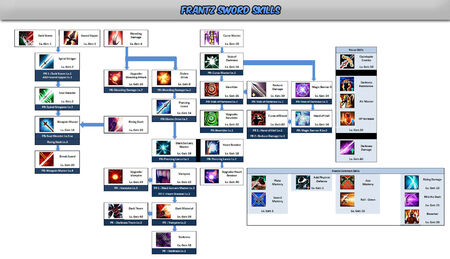 Frantz Sword Skill Tree