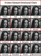 Kstew's emotional chart