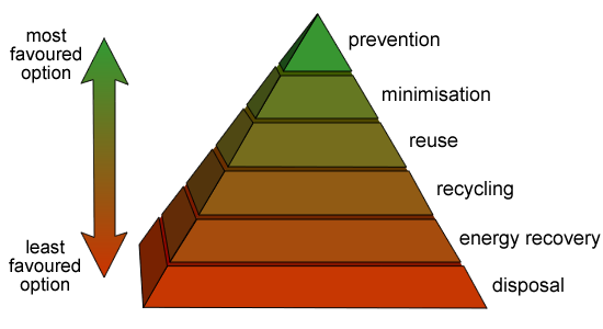 File:Waste-hierarchy.png