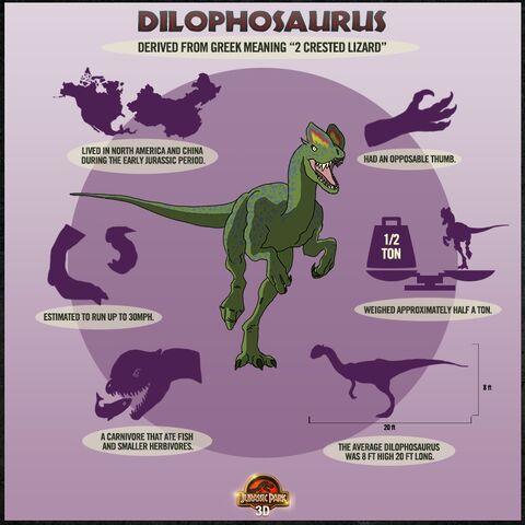 File:Dilophosaurus Data Chart.jpg