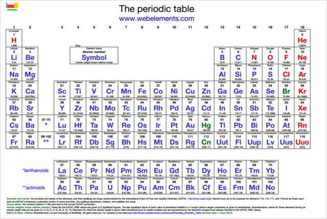 File:PeriodicTable.png