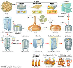 Produção de Cerveja - Diagrama de processo