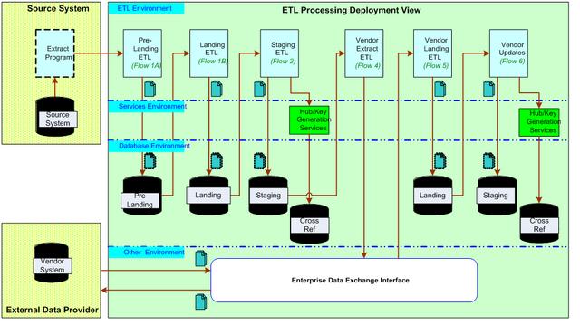 File:MDM ETL Processing SAD 01 1024.png