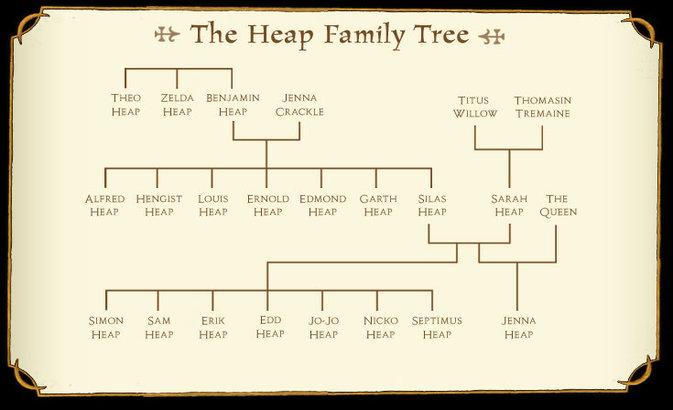 Rsz 1familytree