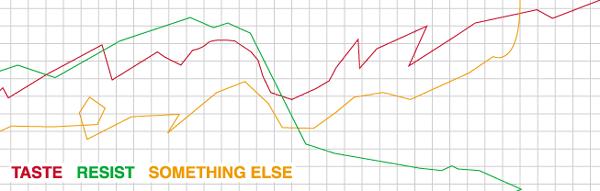 File:Taste graph.png