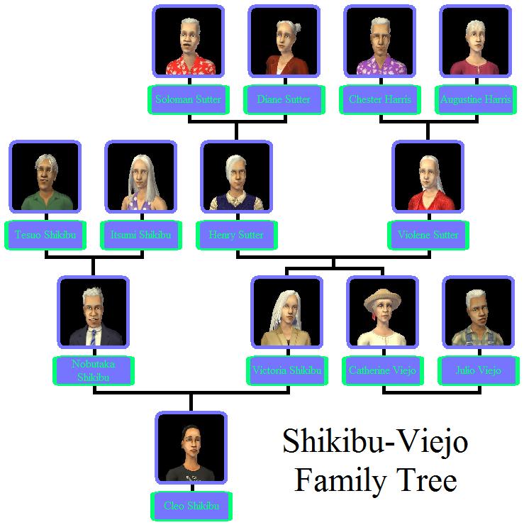 Famous Family Trees - Family Tree