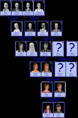 File:Crystal Original Family Tree v2.png