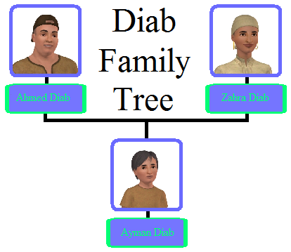 File:Diab Family Tree.png