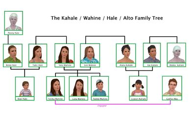 Kahalefamily