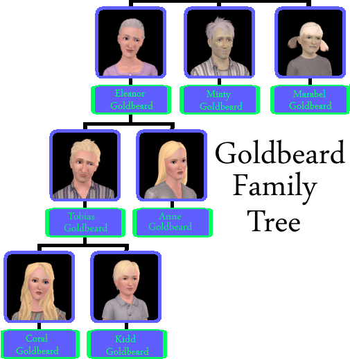 Goldbeard Family