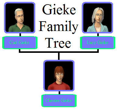 Gieke Family Tree