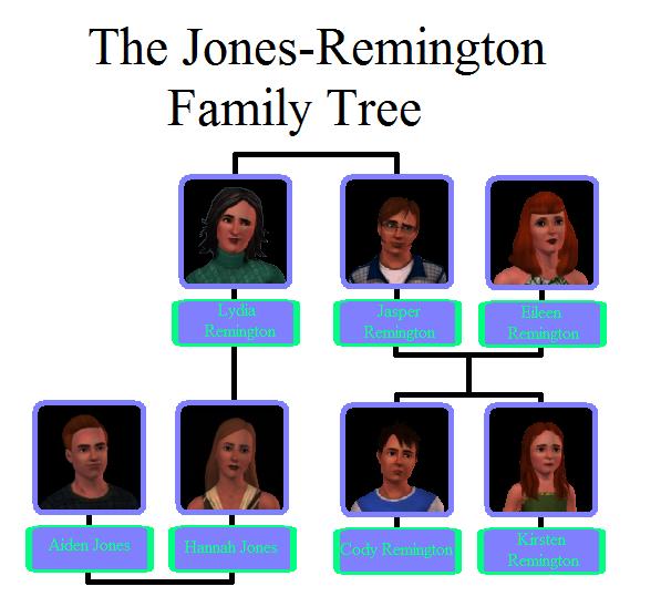 Jones-Remington Family Tree