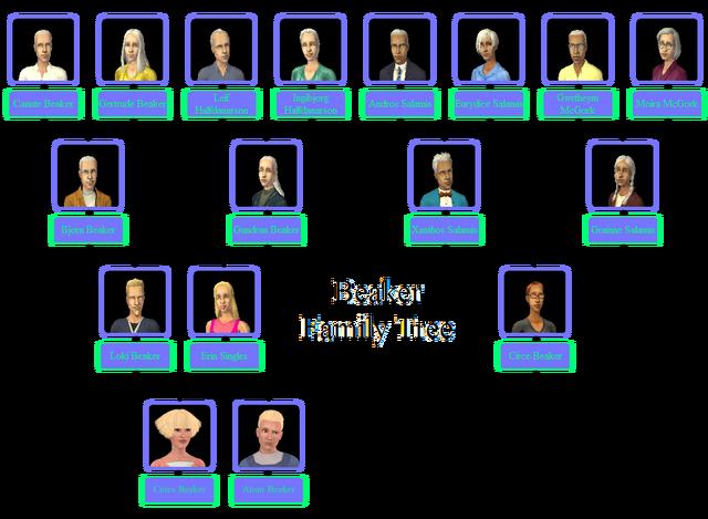 File:Beaker Family Tree.png
