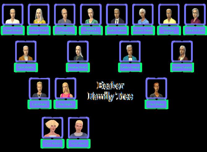 Beaker Family Tree