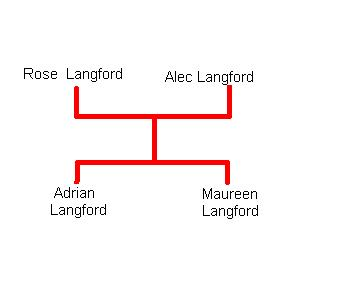 File:Langford Family.jpg
