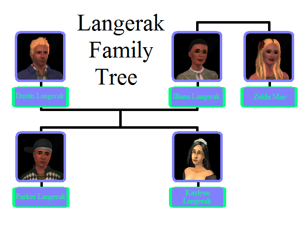 File:Langerak Family Tree.png