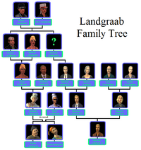 Landgraab Family Tree 3