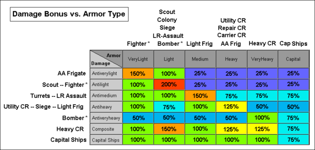 File:Sins of a Solar Empire damage chart.png