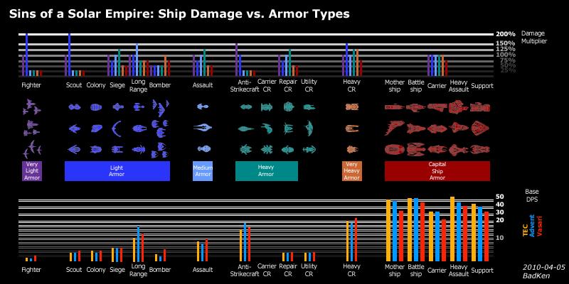 Soase-damage-vs-armor