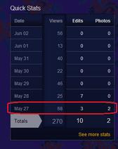 Siouxsiepedia Stats May 27th week